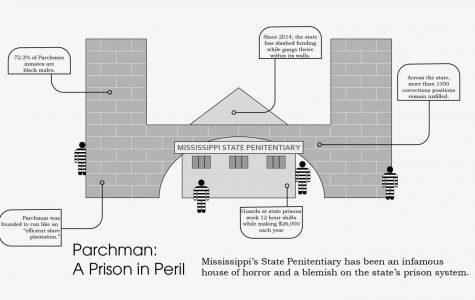 Reece: Parchman, a prison in peril