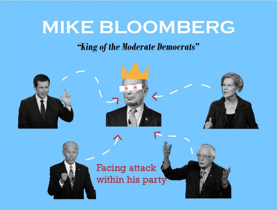 Michael+Bloomberg+was+the+receiver+of+many+criticism+from+his+fellow+candidates+at+the+Nevada+Democratic+Debate.
