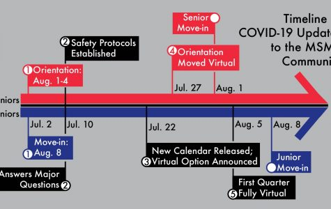 Over the course of a month, administration updated its reopening plan based on the latest COVID-19 information.