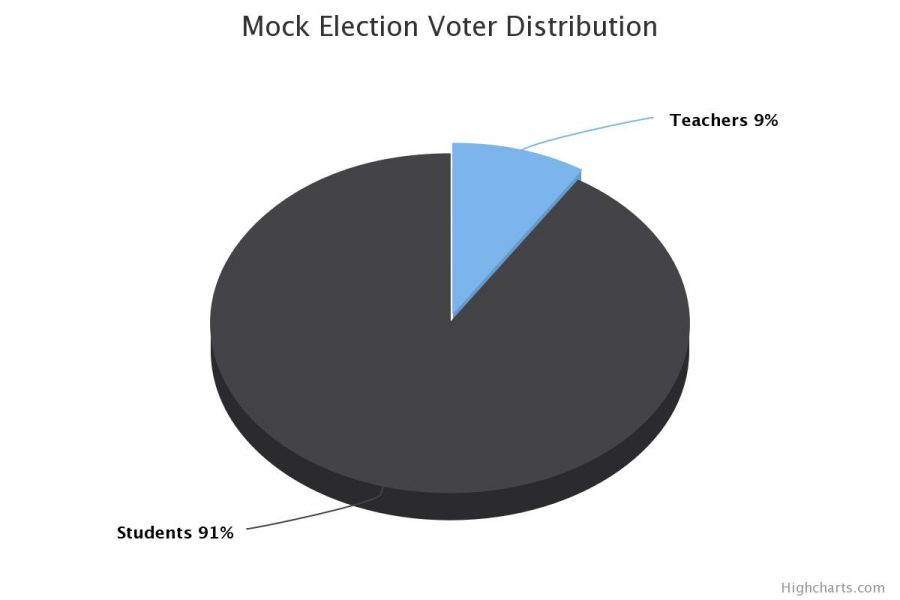 The majority of voters in MSMS's mock election were students.
