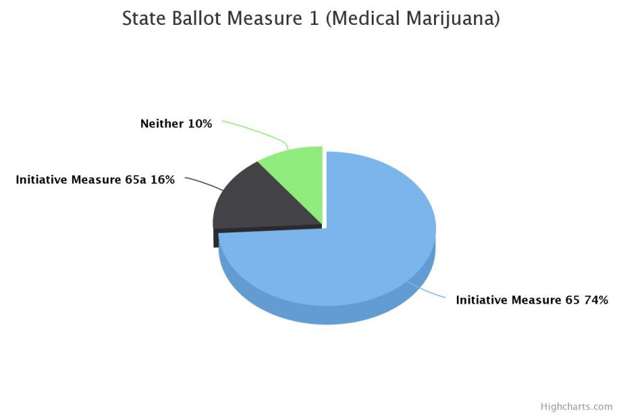 The majority of voters in MSMS's mock election voted for Initiative Measure 65.