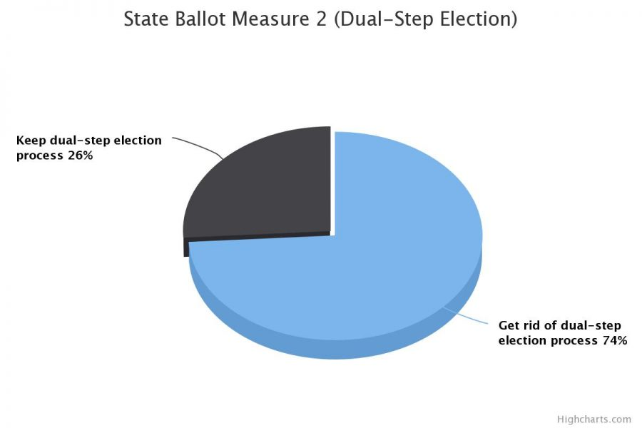 The majority of voters in MSMS's mock election voted to get rid of the dual-step election process.