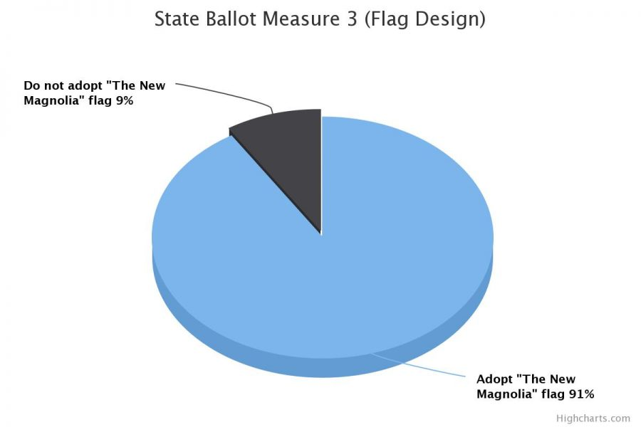 The majority of voters in MSMS's mock election voted to adopt the new state flag.