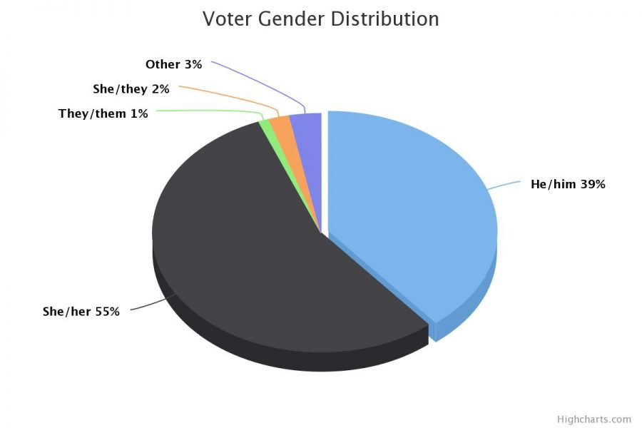 The majority of voters in MSMS's mock election identified with the pronouns she/her.