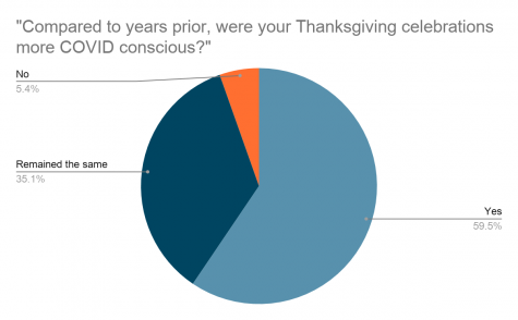 Out of a total of 36 responses, 22 students answered that their Thanksgiving celebrations were more COVID-conscious this year. 13 students responded that it remained around the same. And the remaining two stated it was not more COVID-conscious.