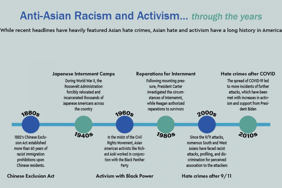 Anti-Asian hate crimes have always existed but have been on a rise recently due to prejudice regarding covid-19.